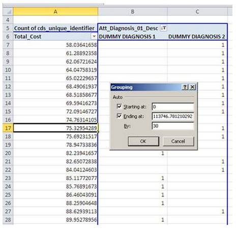 Creating Histogram or Frequency Distribution Charts with Pivot Tables 2